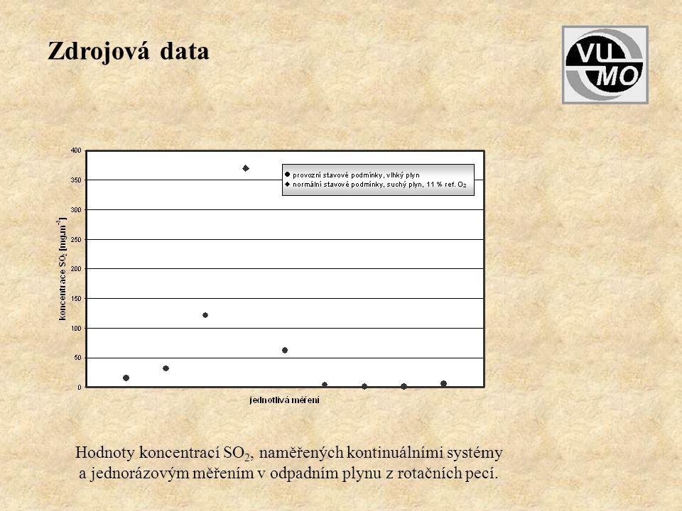 Zdrojová data Hodnoty koncentrací SO2, naměřených kontinuálními systémy.