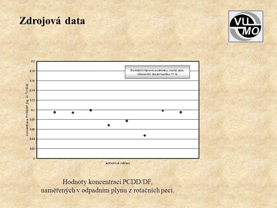 Zdrojová data Hodnoty koncentrací PCDD/DF,