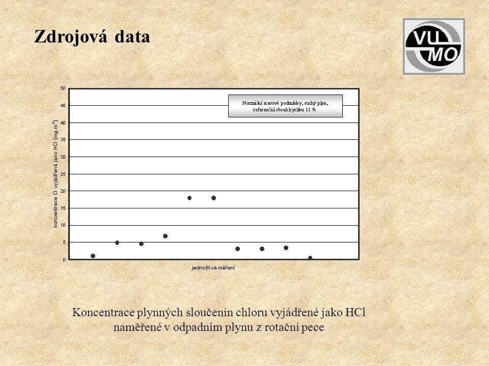 Zdrojová data Koncentrace plynných sloučenin chloru vyjádřené jako HCl