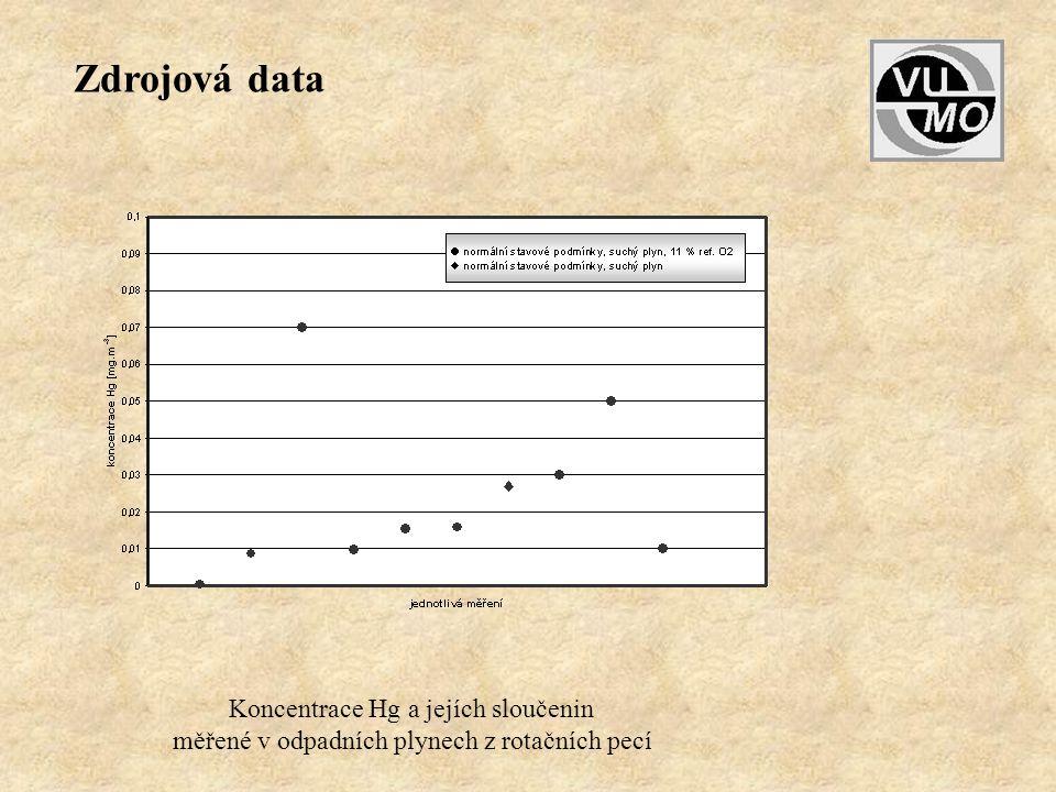 Zdrojová data Koncentrace Hg a jejích sloučenin
