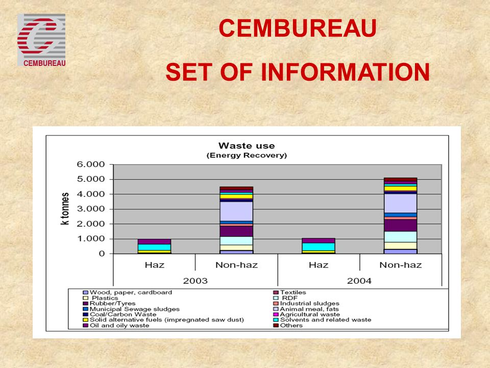 CEMBUREAU SET OF INFORMATION