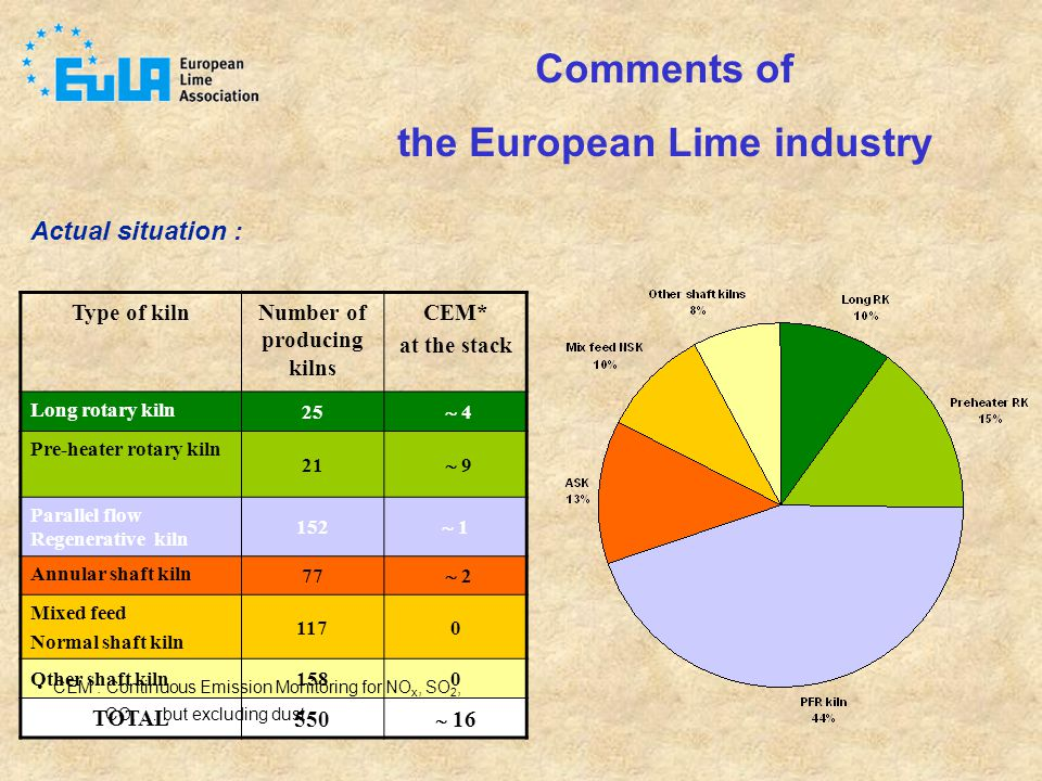 the European Lime industry Number of producing kilns