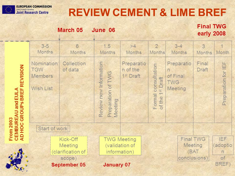 REVIEW CEMENT & LIME BREF