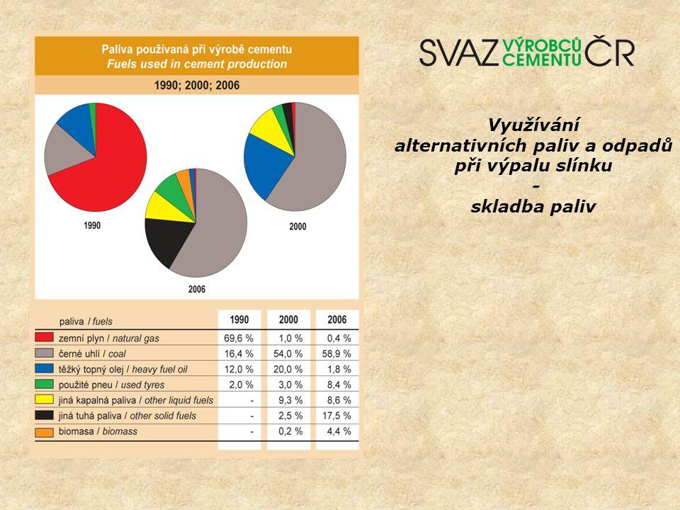 alternativních paliv a odpadů