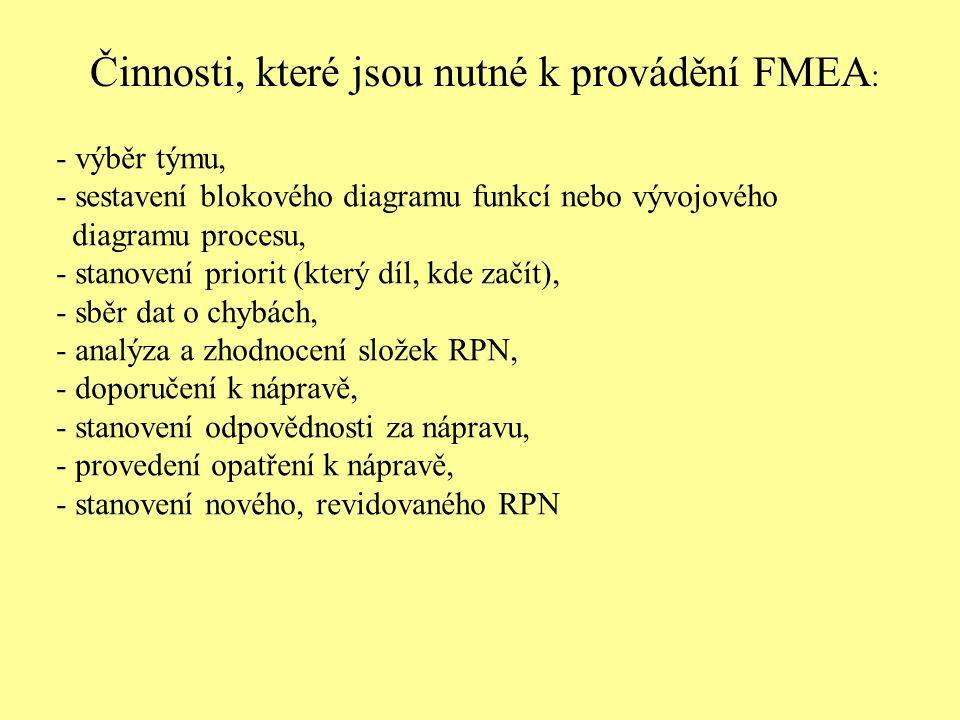 Činnosti, které jsou nutné k provádění FMEA:
