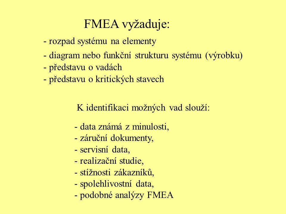 FMEA vyžaduje: - rozpad systému na elementy