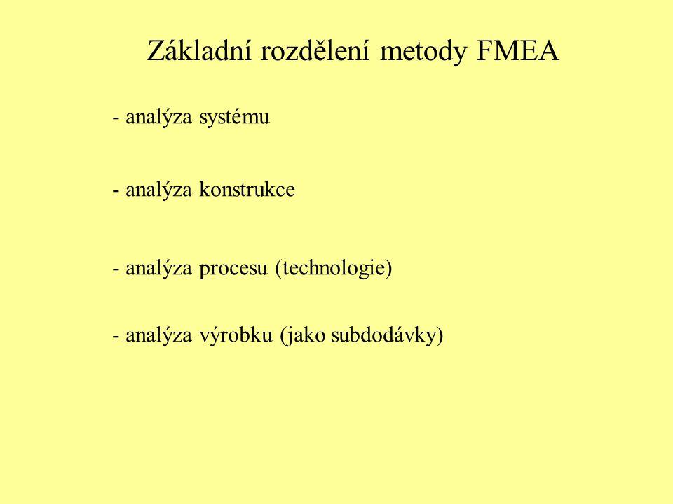 Základní rozdělení metody FMEA