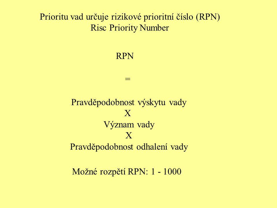 Prioritu vad určuje rizikové prioritní číslo (RPN)