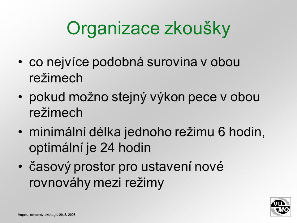 Organizace zkoušky co nejvíce podobná surovina v obou režimech