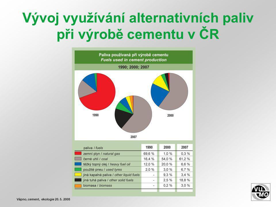 Vývoj využívání alternativních paliv při výrobě cementu v ČR