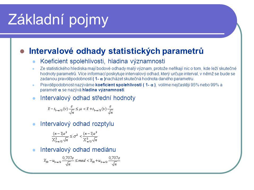 Základní pojmy Intervalové odhady statistických parametrů