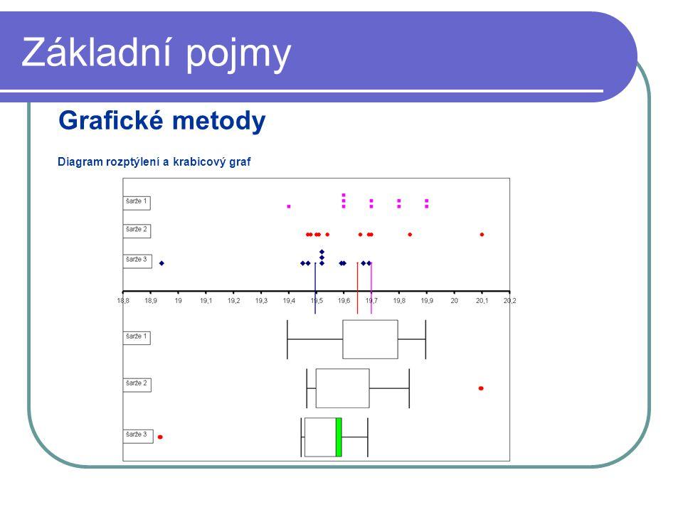 Základní pojmy Grafické metody Diagram rozptýlení a krabicový graf