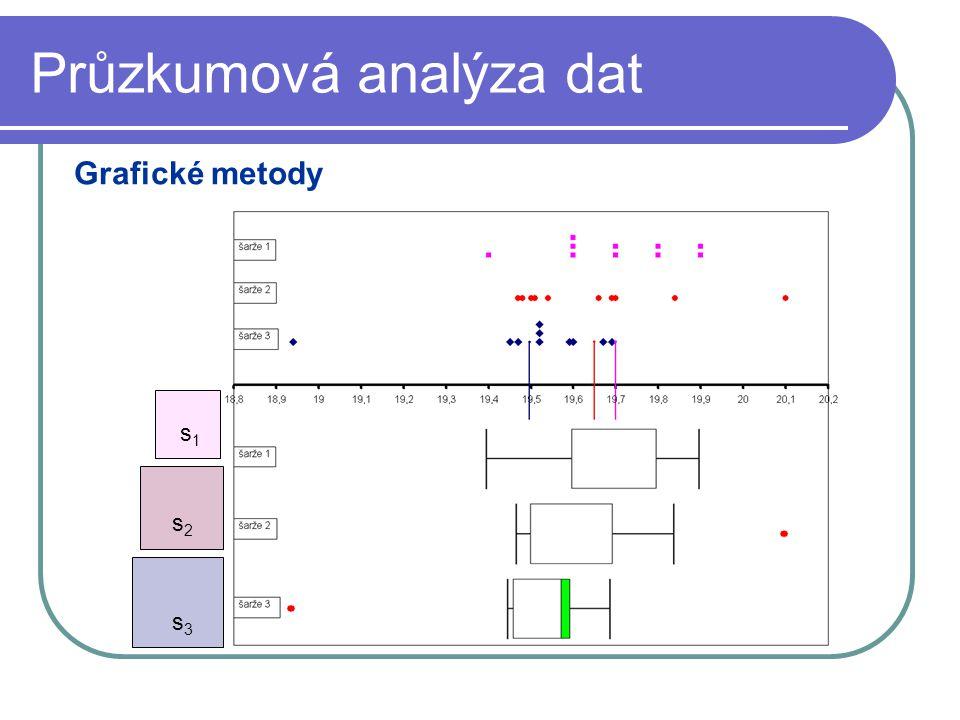 Průzkumová analýza dat