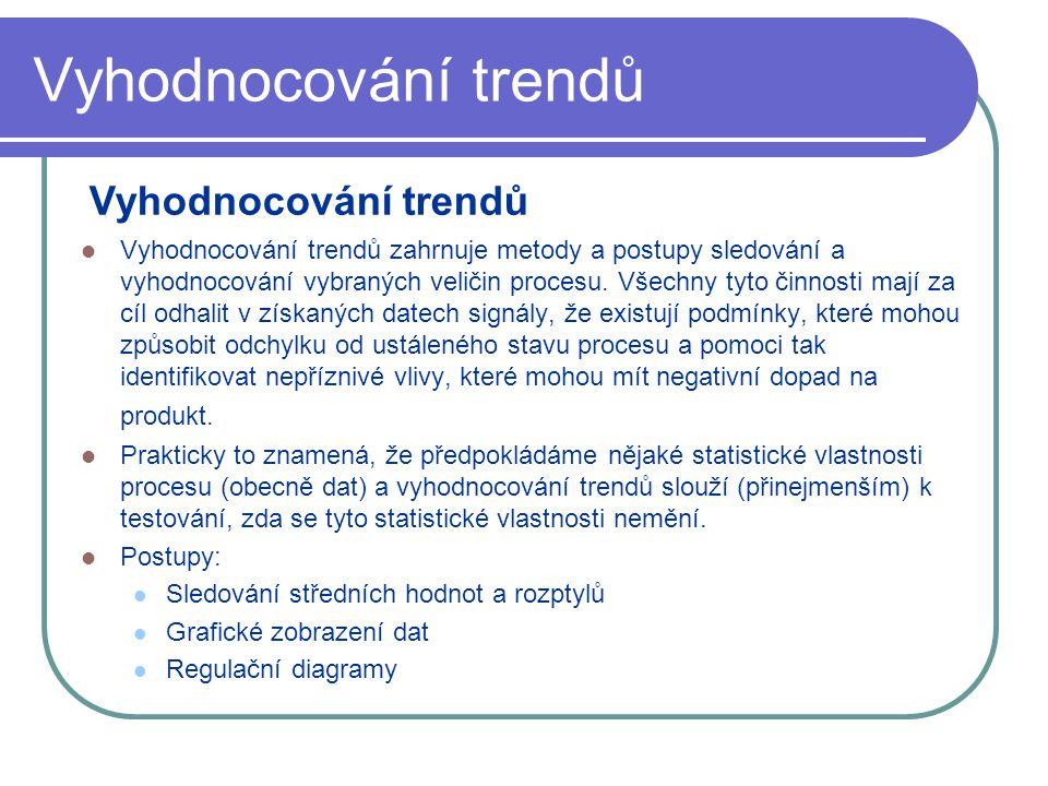 Vyhodnocování trendů Vyhodnocování trendů