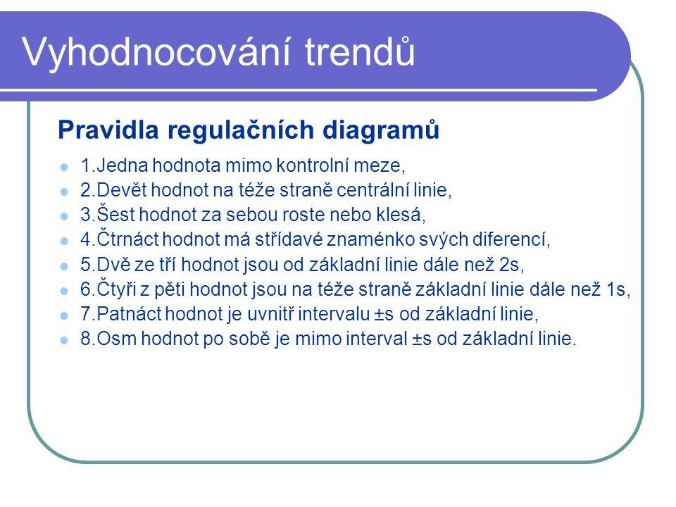 Vyhodnocování trendů Pravidla regulačních diagramů