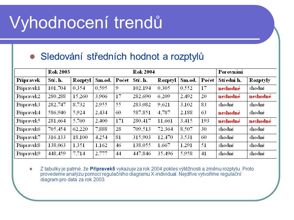 Vyhodnocení trendů Sledování středních hodnot a rozptylů