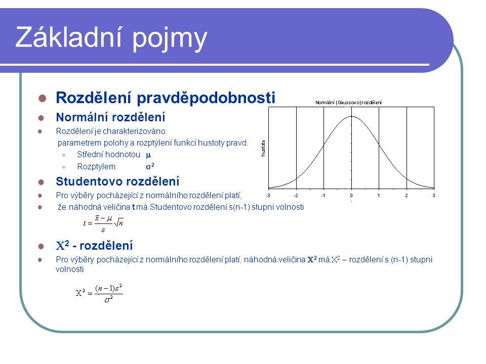 Základní pojmy Rozdělení pravděpodobnosti Normální rozdělení