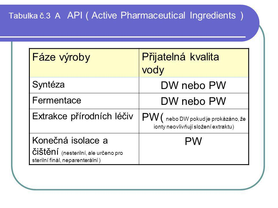 Tabulka č.3 A API ( Active Pharmaceutical Ingredients )