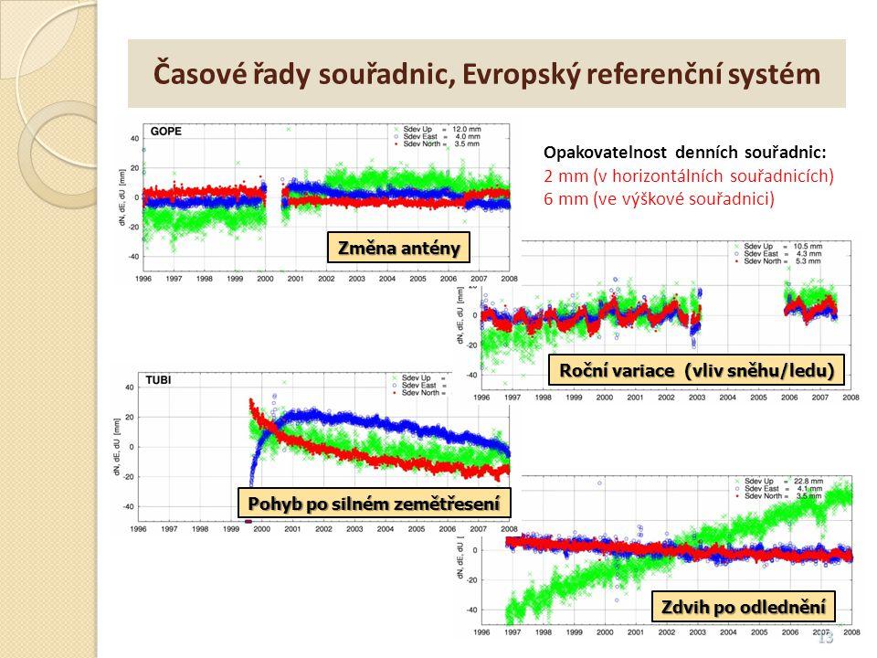 Časové řady souřadnic, Evropský referenční systém