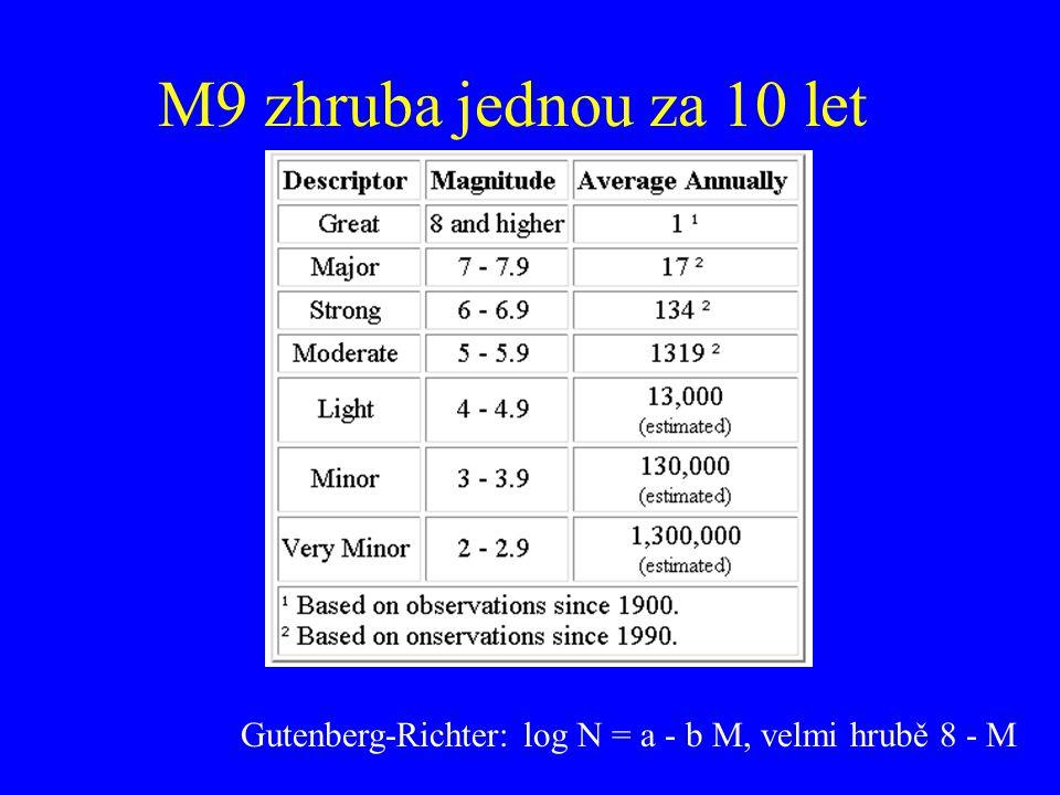 M9 zhruba jednou za 10 let Gutenberg-Richter: log N = a - b M, velmi hrubě 8 - M