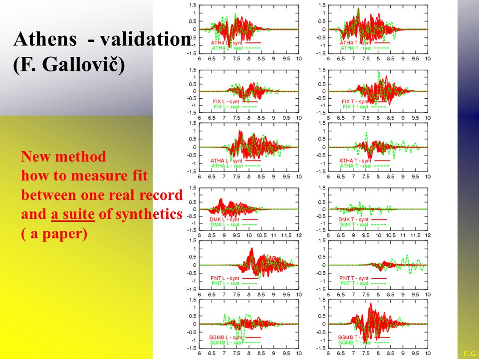 Athens - validation (F. Gallovič) New method how to measure fit