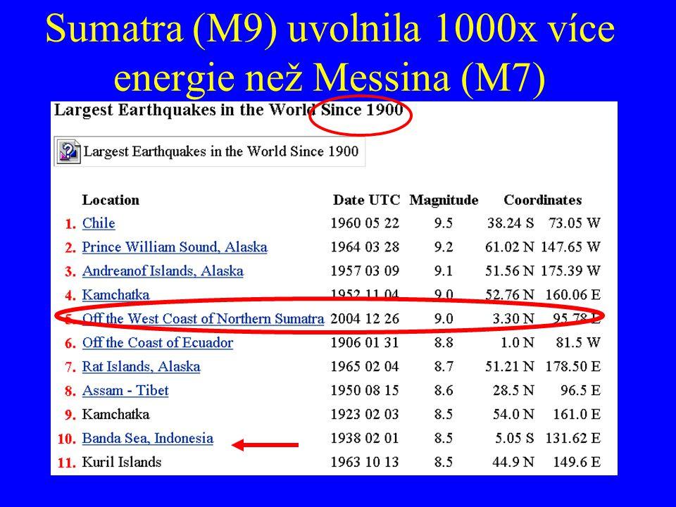 Sumatra (M9) uvolnila 1000x více energie než Messina (M7)
