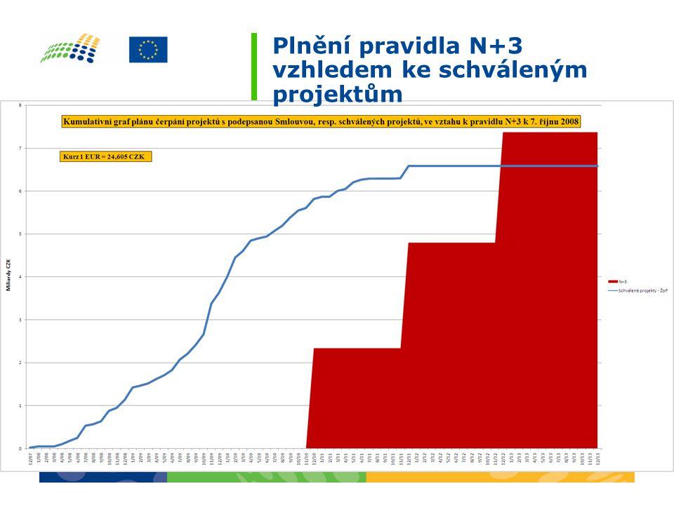 Plnění pravidla N+3 vzhledem ke schváleným projektům