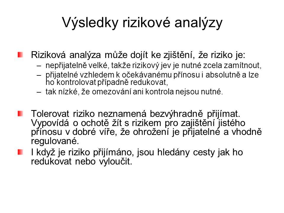 Výsledky rizikové analýzy