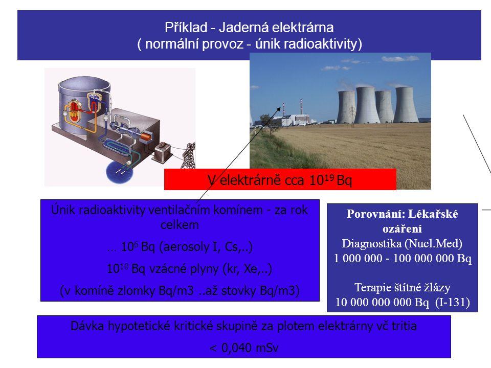 Příklad - Jaderná elektrárna ( normální provoz - únik radioaktivity)