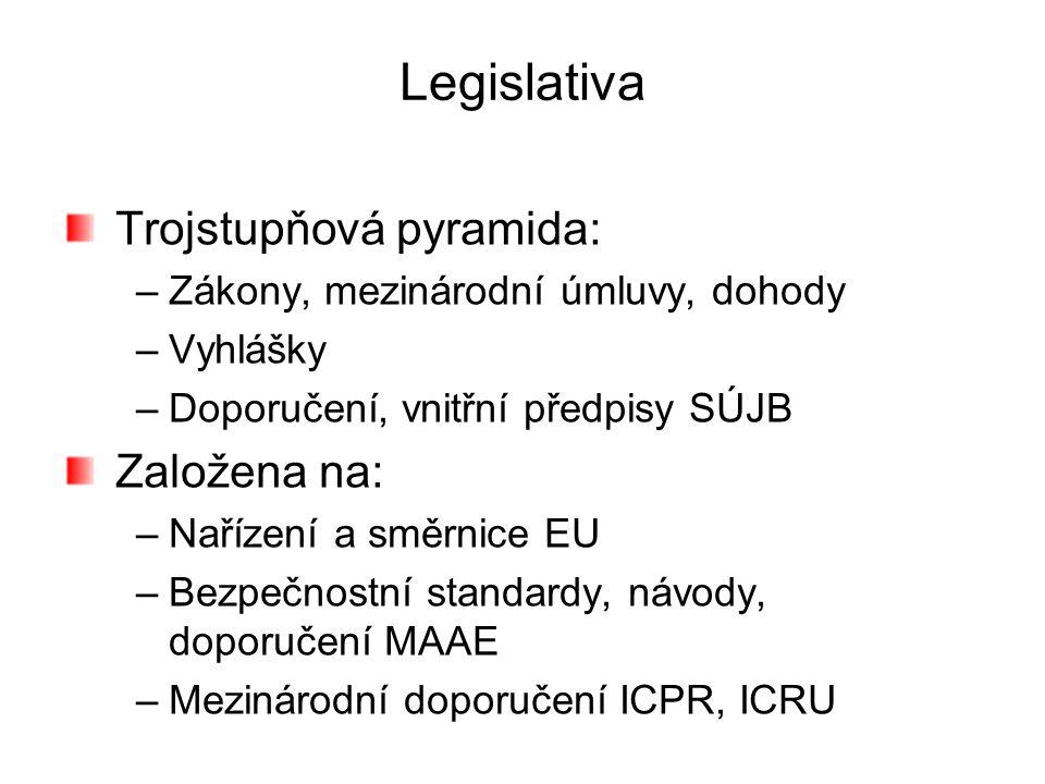Legislativa Trojstupňová pyramida: Založena na: