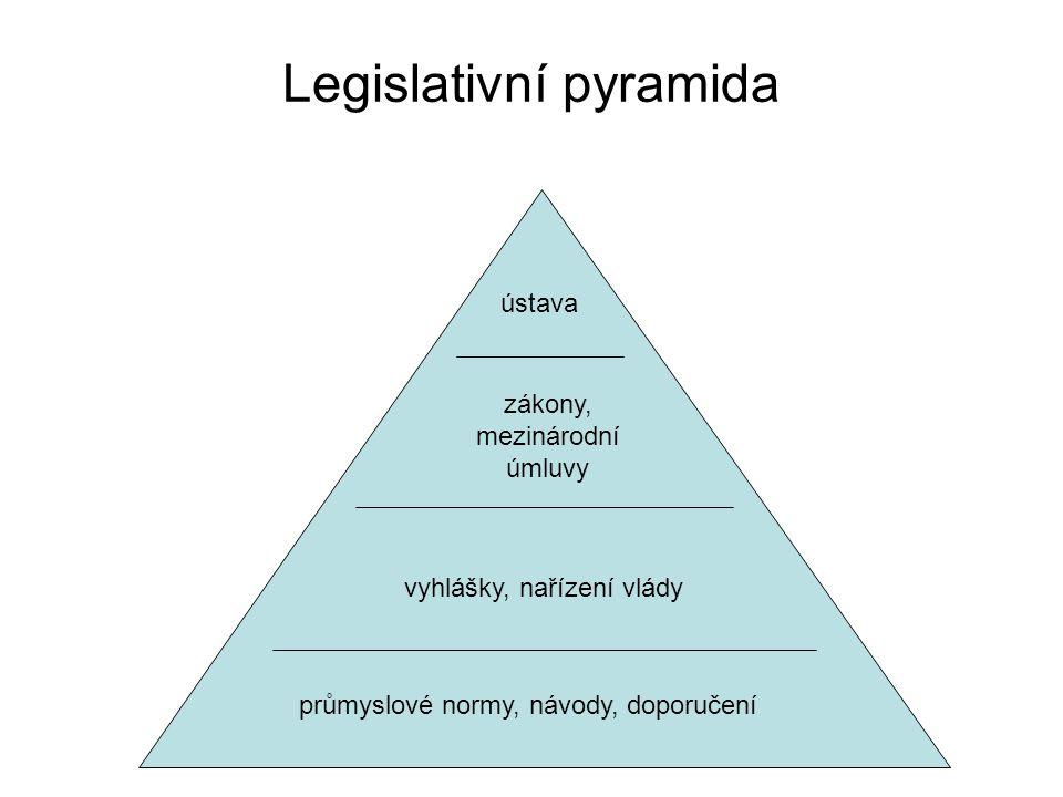 Legislativní pyramida