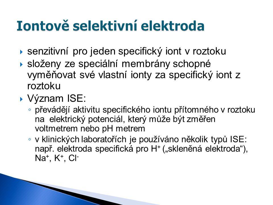 Iontově selektivní elektroda