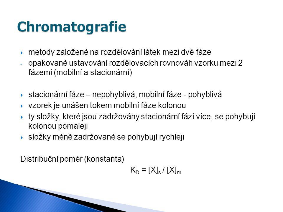 Chromatografie metody založené na rozdělování látek mezi dvě fáze