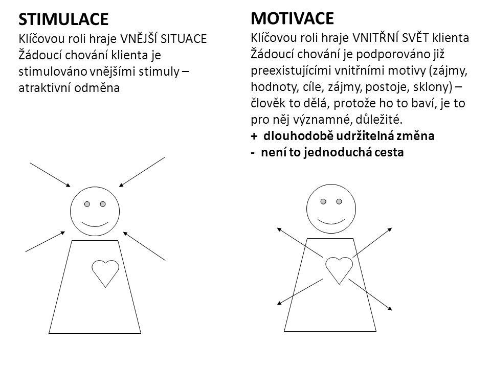 STIMULACE MOTIVACE Klíčovou roli hraje VNĚJŠÍ SITUACE