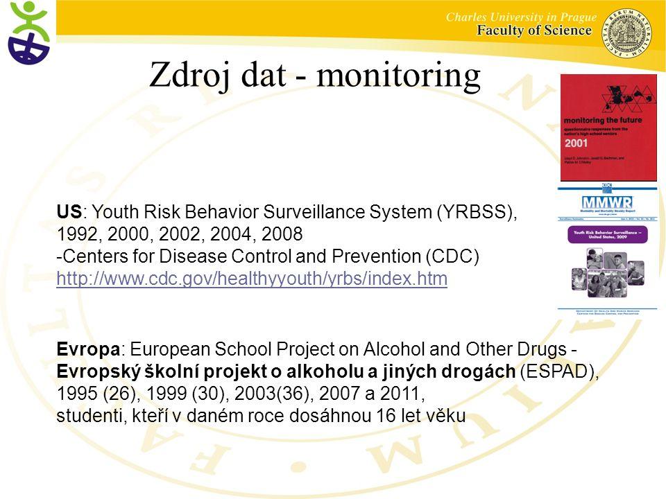 Zdroj dat - monitoring US: Youth Risk Behavior Surveillance System (YRBSS), 1992, 2000, 2002, 2004, 2008.
