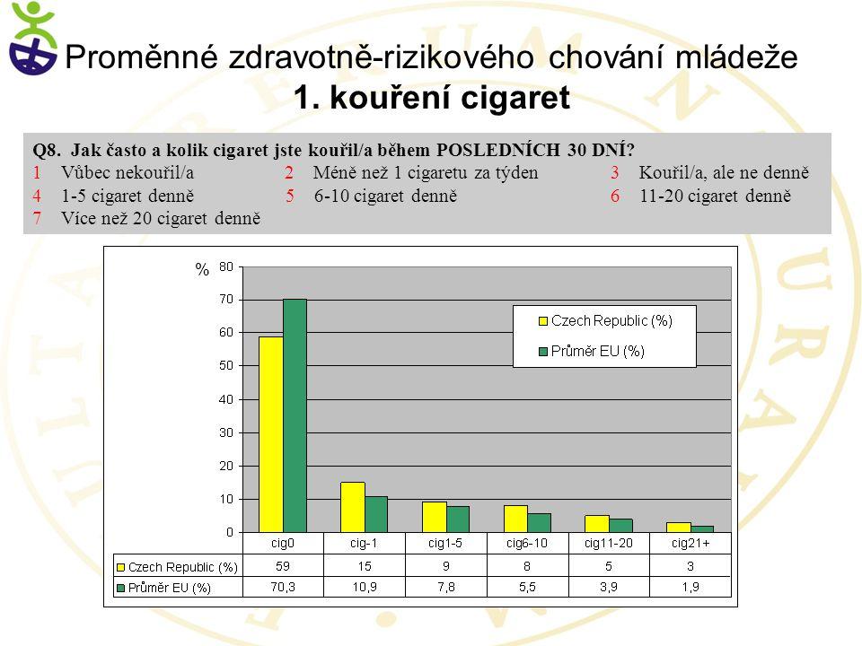 Proměnné zdravotně-rizikového chování mládeže 1. kouření cigaret
