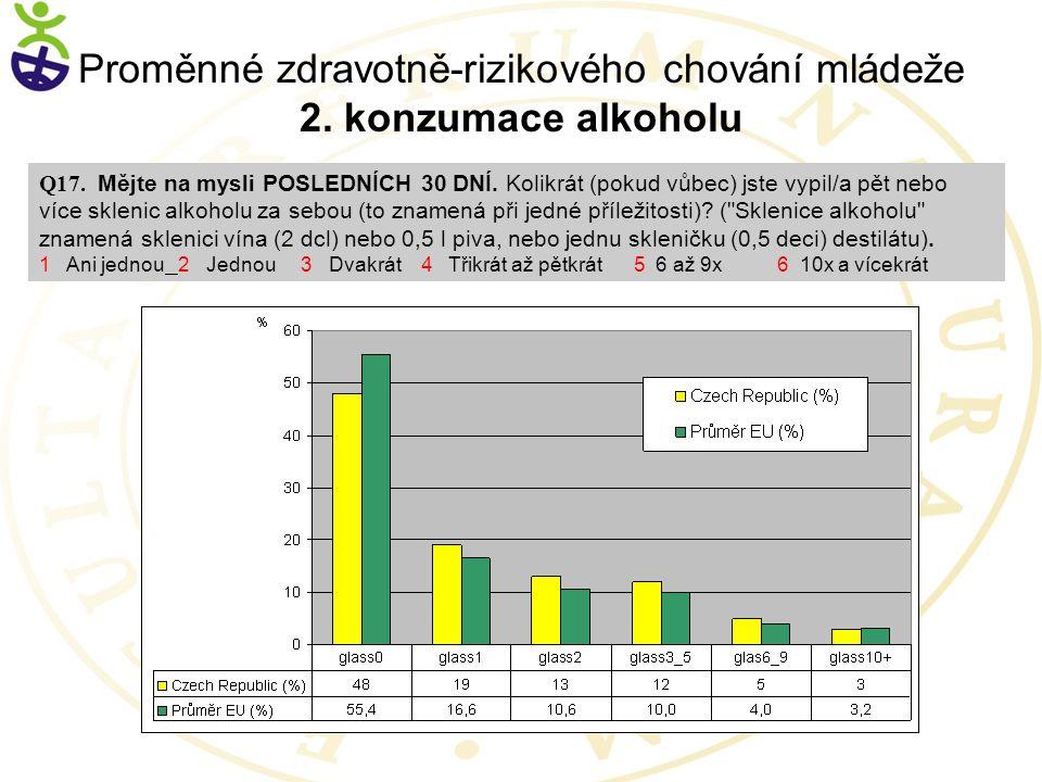 Proměnné zdravotně-rizikového chování mládeže 2. konzumace alkoholu