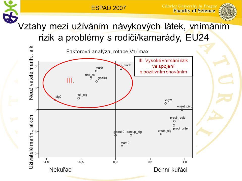 III. Vysoké vnímání rizik ve spojení s pozitivním chováním