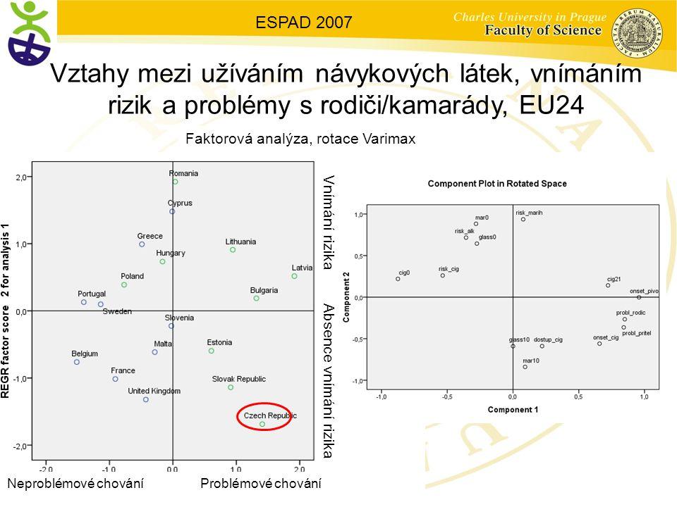 ESPAD 2007 Vztahy mezi užíváním návykových látek, vnímáním rizik a problémy s rodiči/kamarády, EU24.