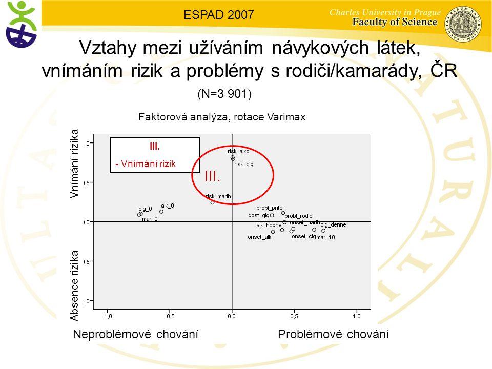 ESPAD 2007 Vztahy mezi užíváním návykových látek, vnímáním rizik a problémy s rodiči/kamarády, ČR.