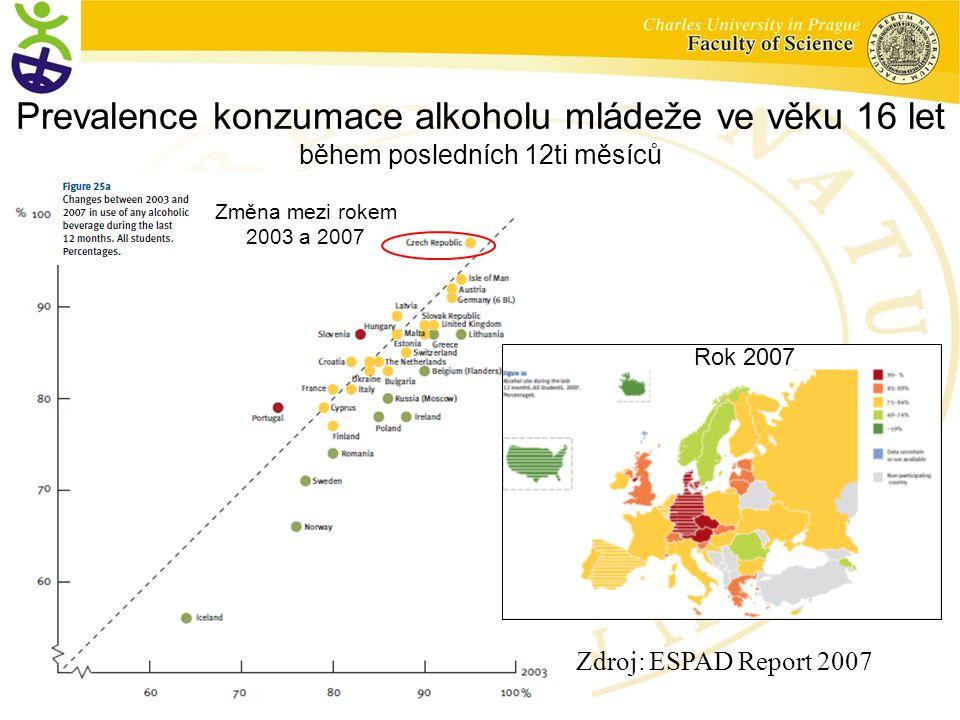 Prevalence konzumace alkoholu mládeže ve věku 16 let