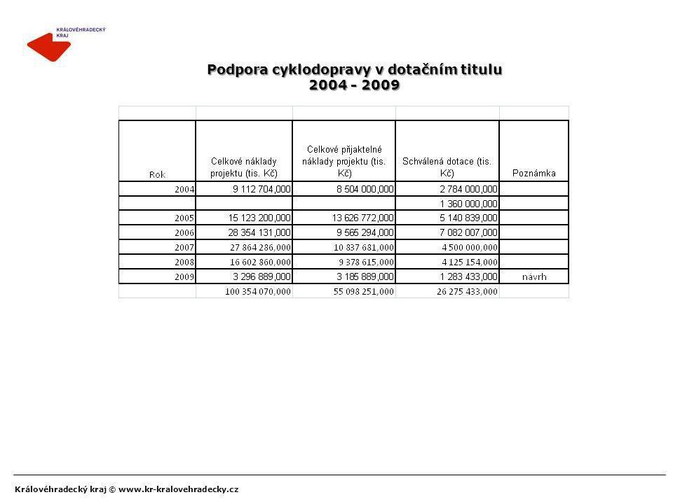 Podpora cyklodopravy v dotačním titulu 2004 - 2009