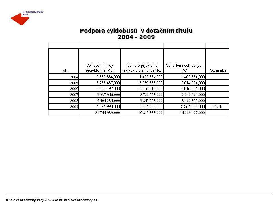 Podpora cyklobusů v dotačním titulu 2004 - 2009