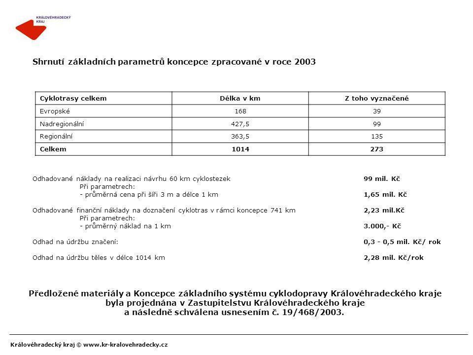 Shrnutí základních parametrů koncepce zpracované v roce 2003