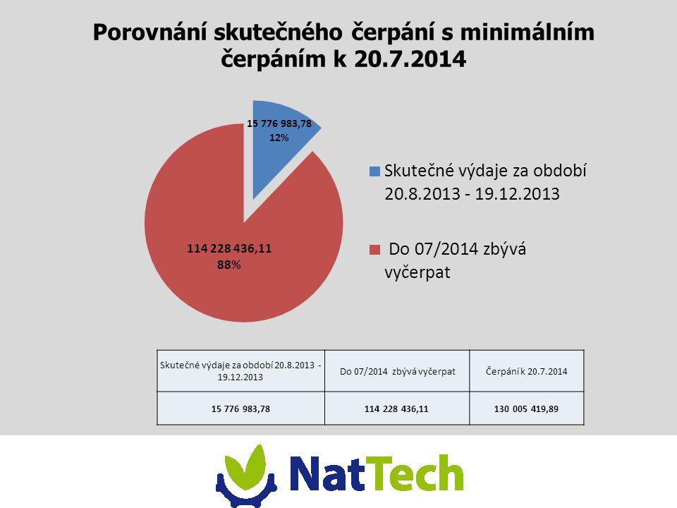 Porovnání skutečného čerpání s minimálním čerpáním k 20.7.2014