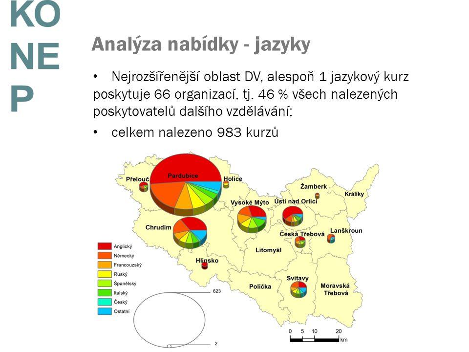 Analýza nabídky - jazyky