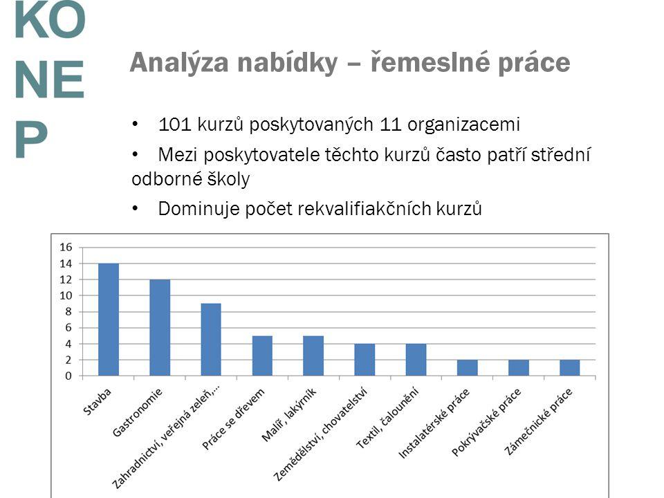 Analýza nabídky – řemeslné práce
