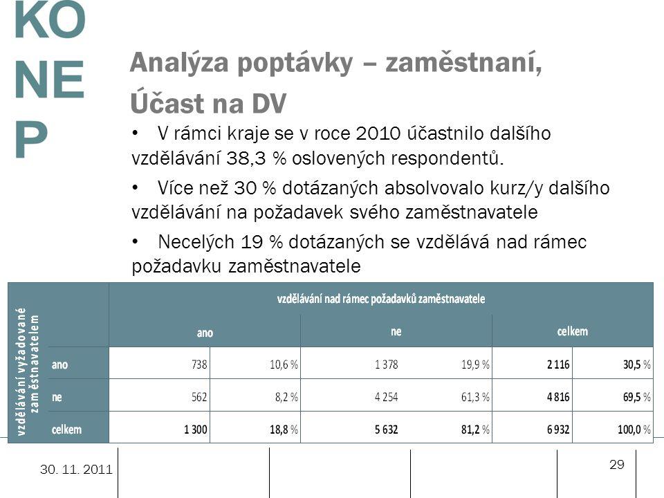 Analýza poptávky – zaměstnaní, Účast na DV