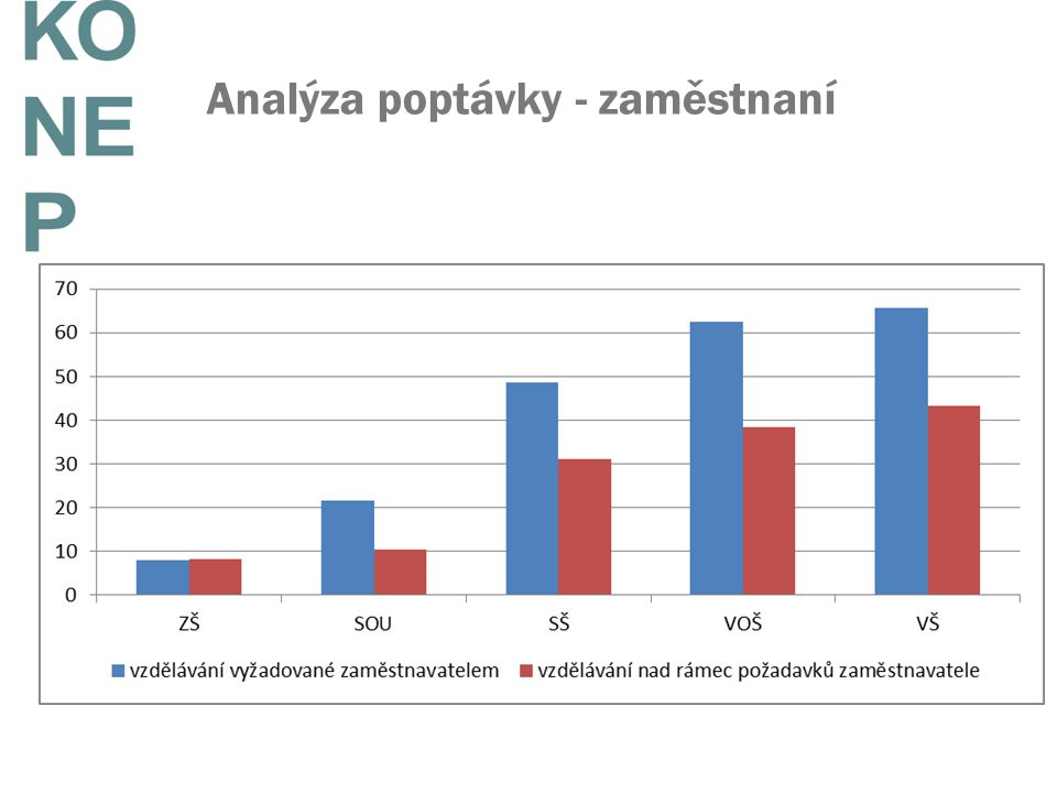 Analýza poptávky - zaměstnaní