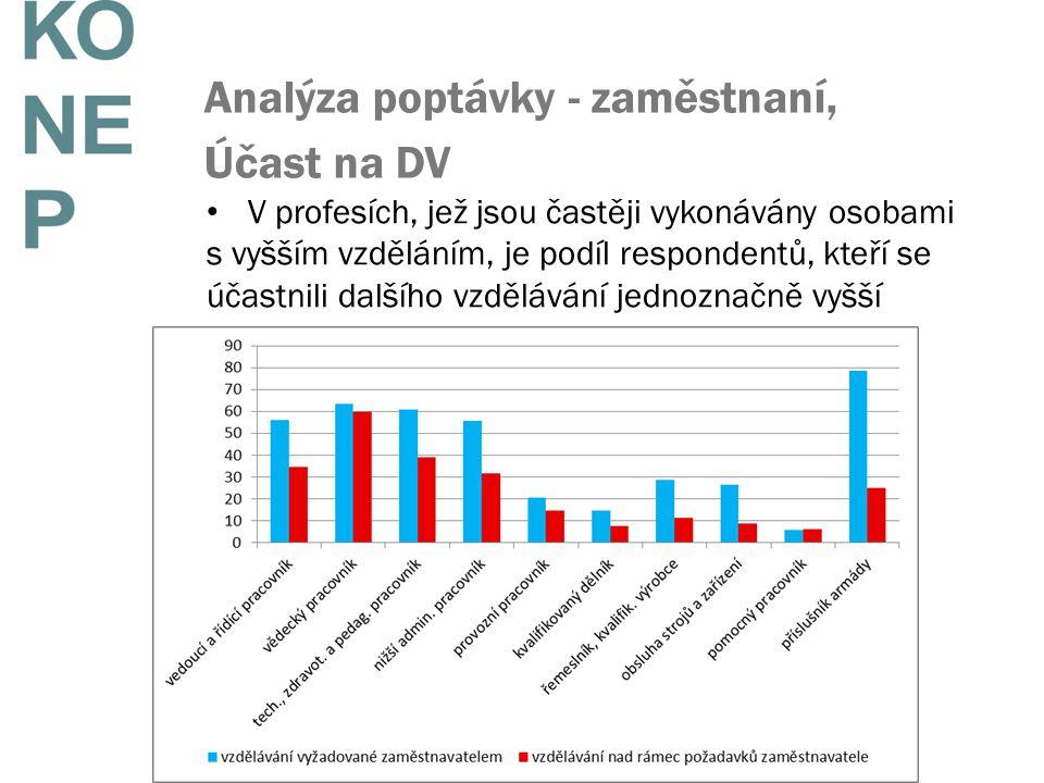 Analýza poptávky - zaměstnaní, Účast na DV